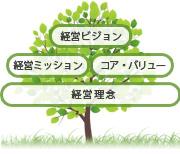 マネジメントツリー